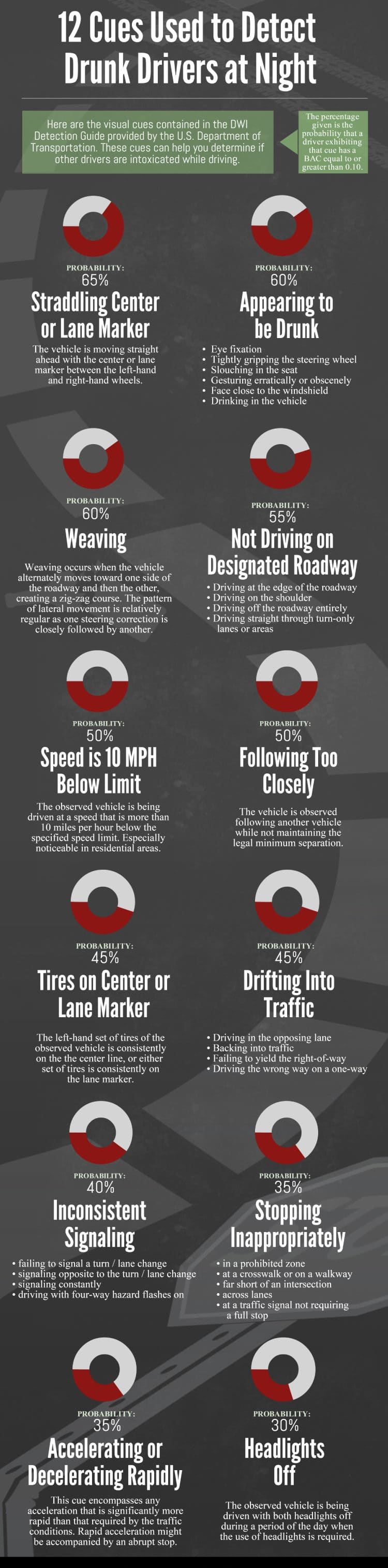 DWI & DUI Drivers Infographic